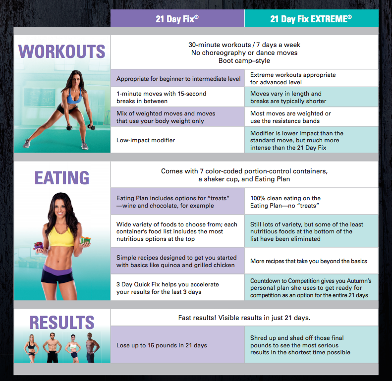 That's it. 30 minute workouts. Easy to follow meal plan. Support from ...