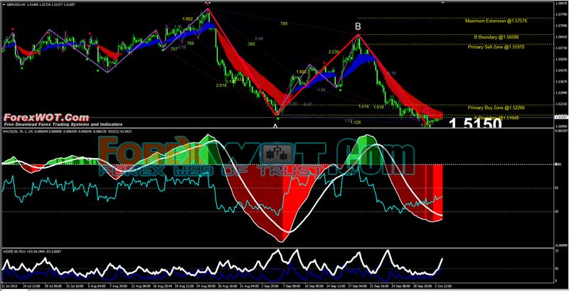 Gartley Forex Trading Signal High Profitability Gartley