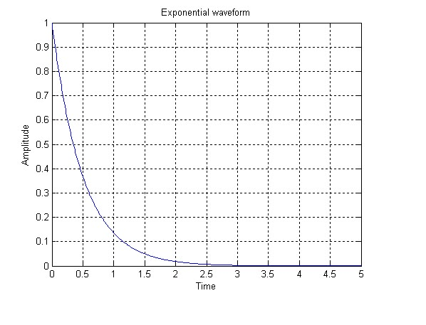 how to make exponential matlab
