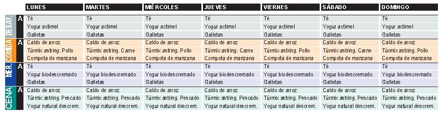 Dieta Astringente ( Turmix ) | Las mejores dietas