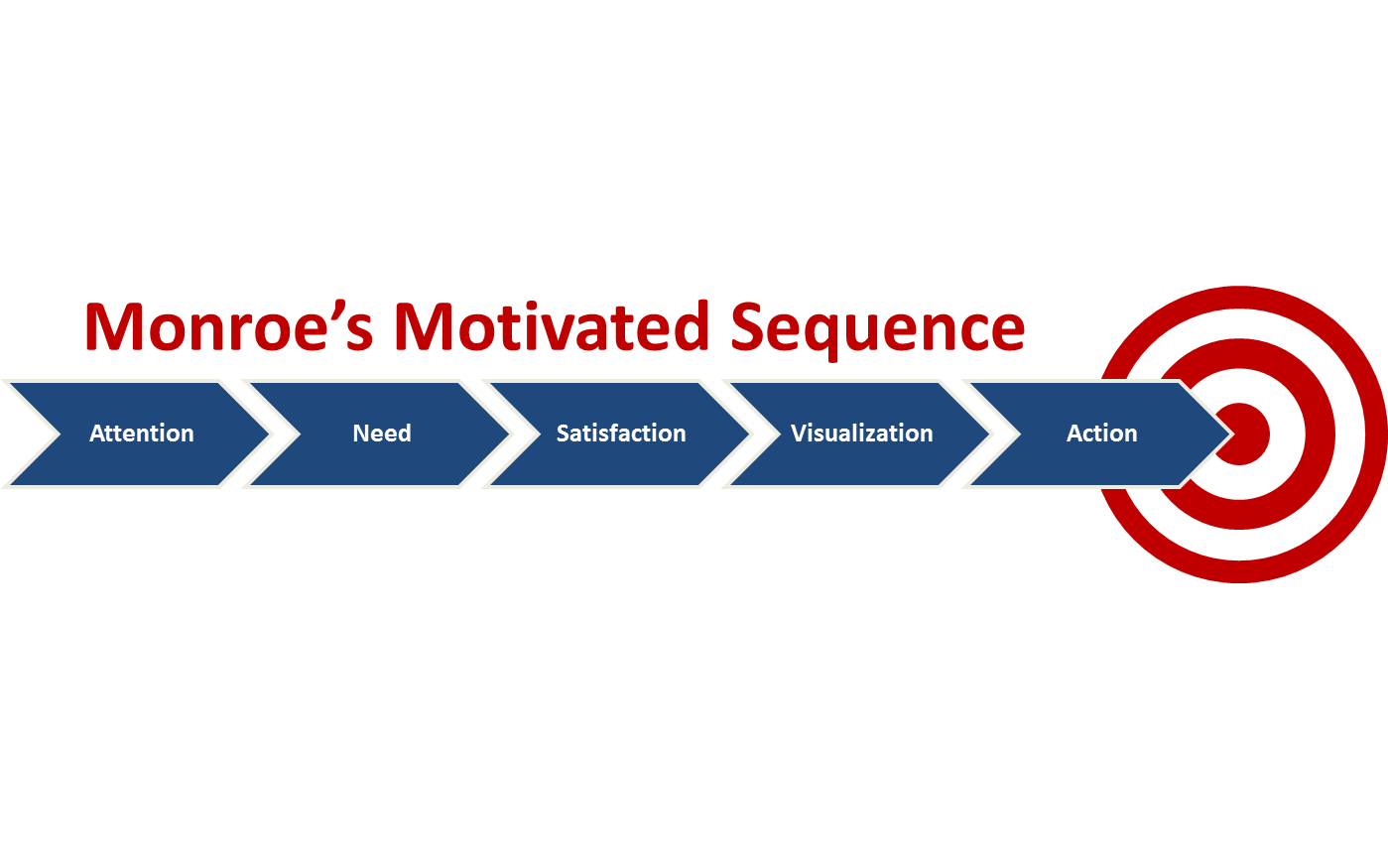 motivated sequence It is both logically and psychologically sound it is known as the motivated  sequence it is explicitly designed to move an audience to action.