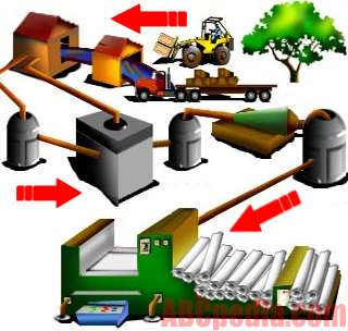 Actividades de tecnolog a 2 proceso industrial for Procesos de produccion de alimentos