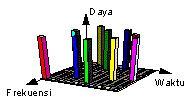 spektrum sinyal frequency hoping