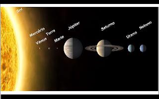 Nosso planeta é bem grande, tendo o diâmetro de 12 mil quilômetros na Linha do Equador. Mas se comparado ao Sol, essa pequena rocha que chamamos de lar parece apenas um pedregulho perdido no espaço. O Sol tem uma massa 300 mil vezes maior do que a nossa e seu diâmetro é 1 milhão e 300 mil vezes maior! Algo que pode ser representado mais ou menos assim: