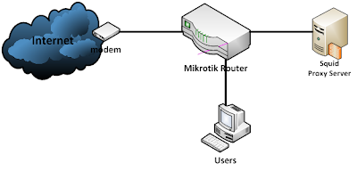 mikrotik router and squid proxy server
