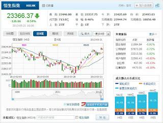 中国株コバンザメ投資 香港ハンセン指数20130521