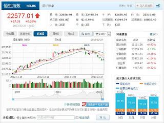 中国株コバンザメ投資 香港ハンセン指数20130227