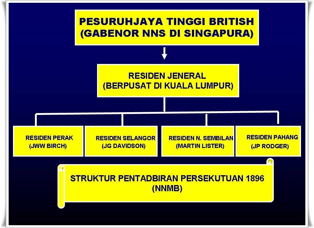 Sejarah Tingkatan Dua Negeri Negeri Melayu Bersekutu
