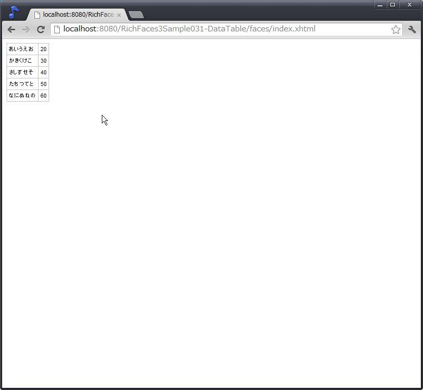 Richfaces3 showcase datatable for Html datatable