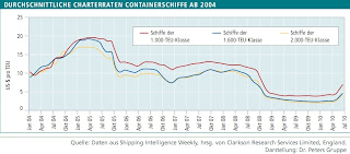Private Placement Containerschiffe DS 126 Charterraten Feeder 2010 Memorandum