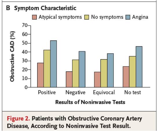 coronary artery disease essay conclusion Coronary artery disease coronary artery disease by module four myocardial disease case studies november, 2011 abstract: it is important to assess the prescence of regional.