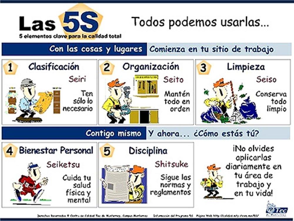 5 s ppt: