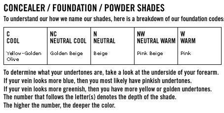 M a c up on my mind an explanation of the mac foundation color system it seems backwards that mac says pink is a warm color and yellow a cool but they use the artists color wheel which is essentially backwards compared to publicscrutiny Choice Image