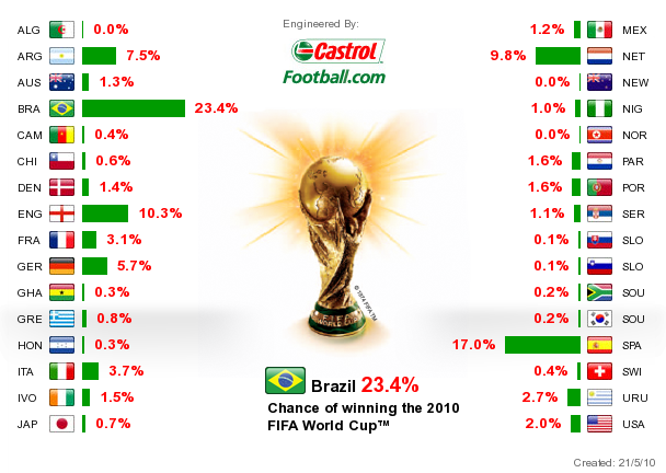 Castrol FIFA World Cup Winner Prediction