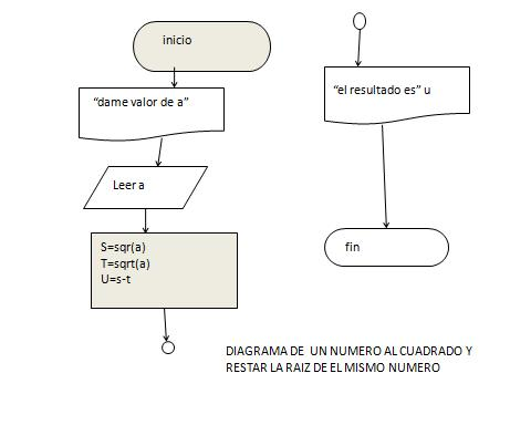 Posholatiita diagrama de raiz cuadrada y resta del mismo numero diagrama de raiz cuadrada y resta del mismo numero ccuart Gallery