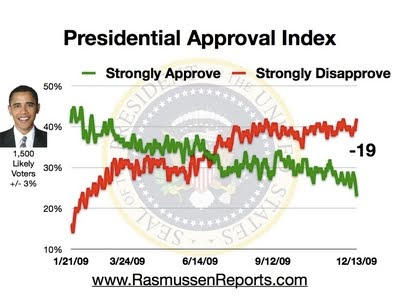 [Obama approval index at -19 and dropping]