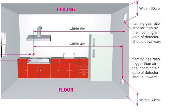 Engineering building tentang fire alarm sistem untuk lpg maka letak detector adalah di bawah yaitu sekitar 30 cm dari lantai dengan arah detector menghadap ke atas hal ini dimaksudkan agar saat bocor ccuart Gallery