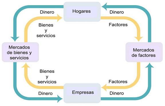 Economia libro economia flujo circular de actividades economicas economia ccuart Choice Image