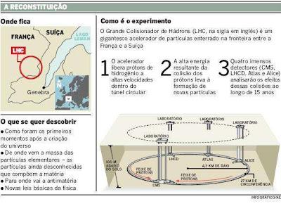 Cientistas querem proibir simulação do 'Big Bang' do CERN