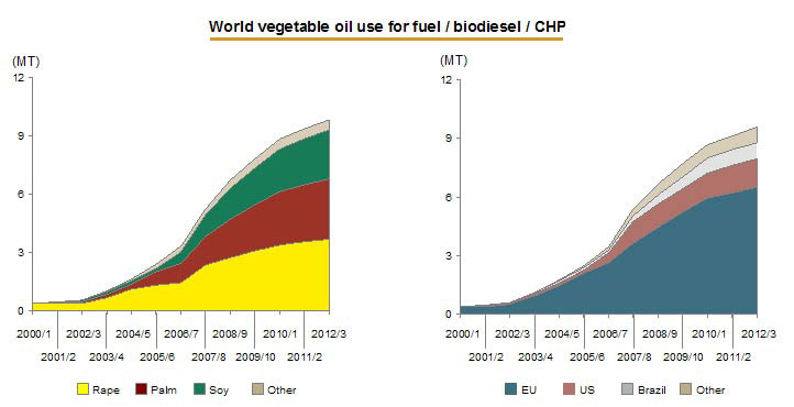 the crude palm oil economics essay Techno-economic sensitivity analysis and economic indicators was used for the  development of a  crude palm oil (cpo) is the vegetable oil with the highest  production in the world  this paper proposes the implementation of this  concept.