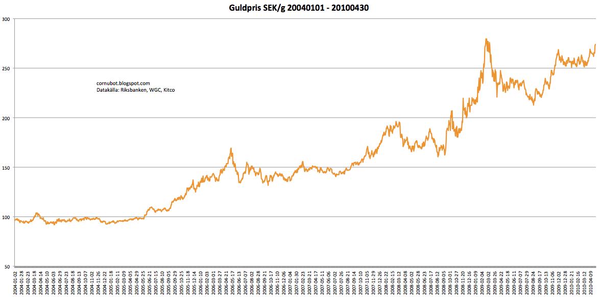 guldpris per gram