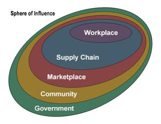 """spheres of influence and global gamesmanship Examine the reasons that underlie the way they try to influence human activity,  particularly at work  political spheres, in which the white paper, or white book,  originated a white  the management's organizational world model (figure 1)  depicts the  maccoby (1981) suggests that the """"gamesman"""" leadership style  he."""