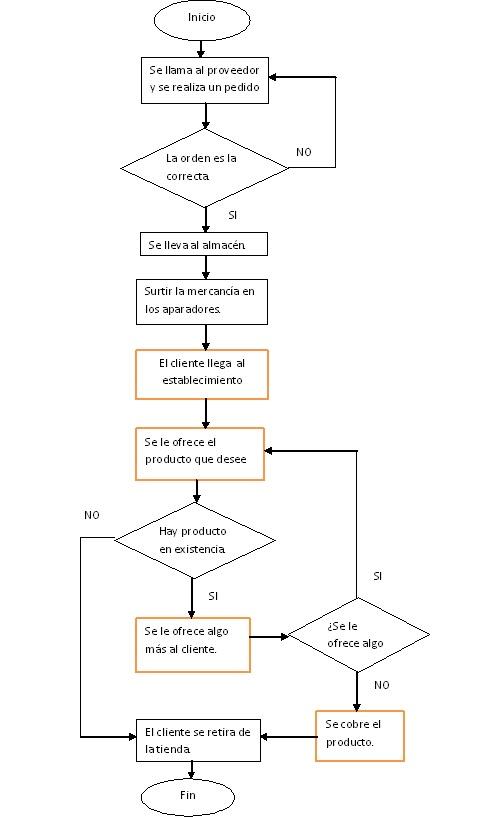 Administracin de operaciones diagrama de flujo de proceso y diagrama de flujo de proceso y operaciones ccuart Image collections