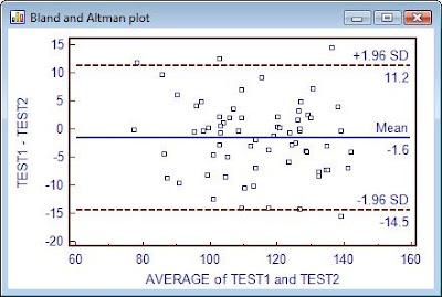 Adhebejez blog maret 2012 graph tersebut menggambarkan scatter diagram dari selisih dan rata rata dari dua pengukuran yang dibandingkan garis horizontal merupakan rata rata dari ccuart Images