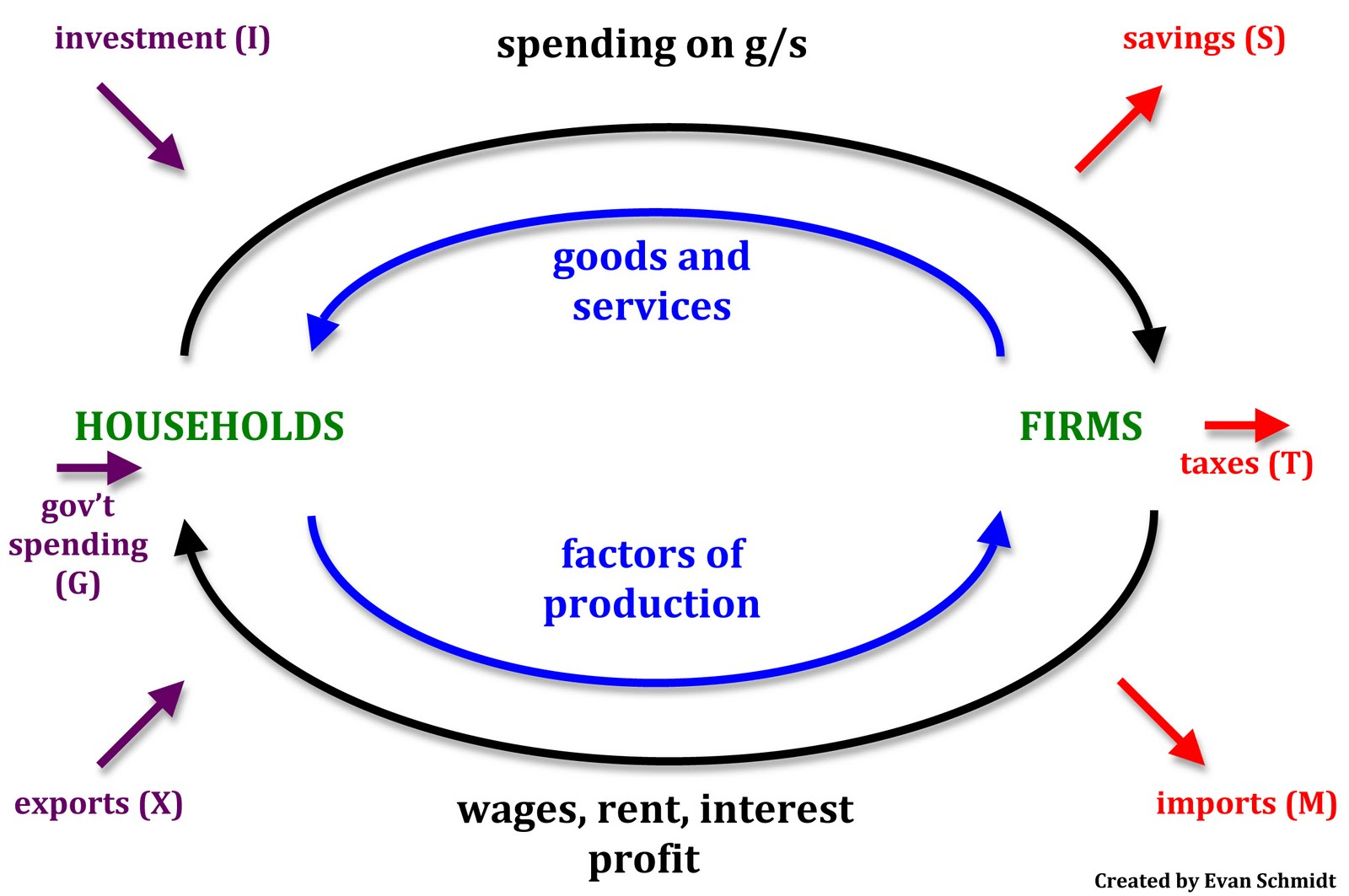Schmidtomics an economics blog circular flow of income circular flow of income ccuart Image collections