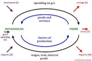 Schmidtomics an economics blog circular flow of income circular flow of income ccuart Gallery