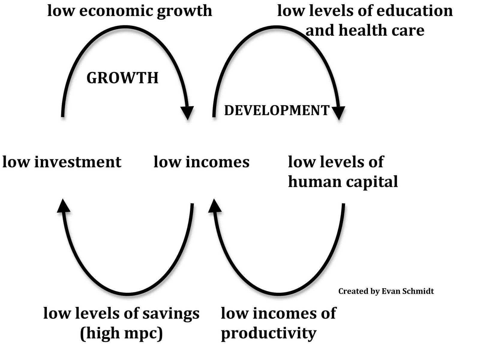 relationship between economic growth and poverty A strong, statistical link between growth and poverty on average, a 10 percentage point increase in economic reduction when economic growth is meastired by gdi' growth (measured by survey mean income) will produce.