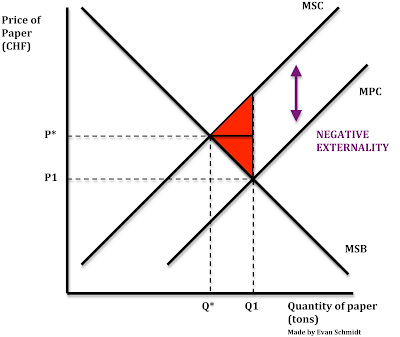 economics negative production and consumption externalities Negative externalities a negative externality is a cost that is suffered by a showing negative production externalities negative consumption externalities.