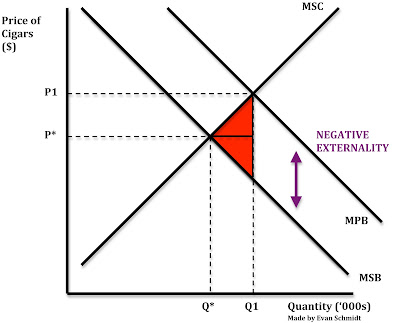 externalities of smoking In this figure, both the externalities of smoking in supply and demand have been internalised the social optimum equilibrium is the intersection of social cost curve and social benefit.