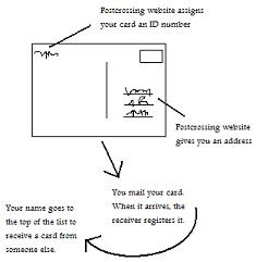 How Postcrossing Works