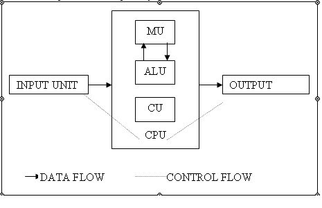 Findbestvideosspot q draw a block diagram of digital findbestvideosspot q draw a block diagram of digital computer and describe each component in brief ccuart Choice Image