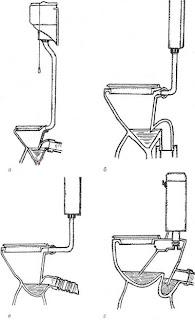 Виды унитазов: а — с высокорасположенным бачком; б — с низко укрепленным плоским бачком и S-образным сифоном (косой выпуск); в — с низко укрепленным плоским бачком и Р-образным сифоном (прямой выпуск); г — с бачком на унитазе и Р-образным сифоном с насосом в сливной трубе