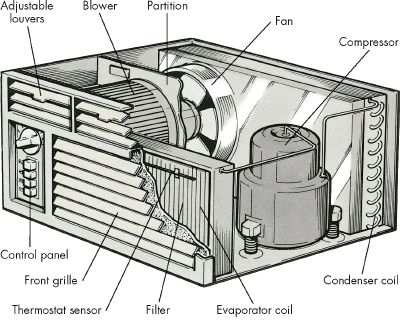 how-to-troubleshoot-an-air-conditioning-window-unit-1.jpg