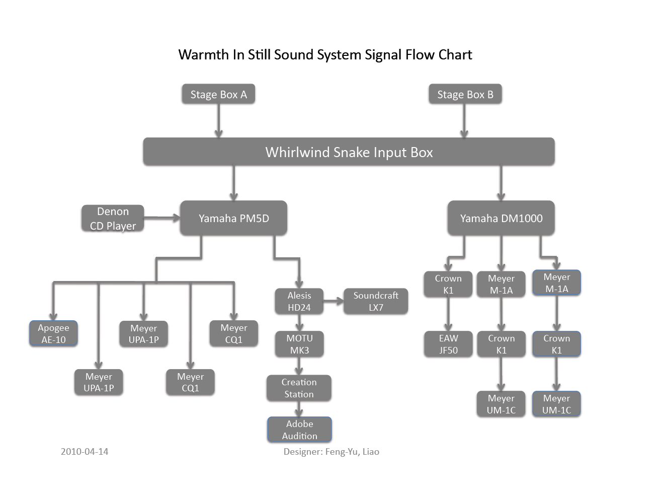 Warmth In Still  Warmth In Still Sound System Block Diagram And Input List Update