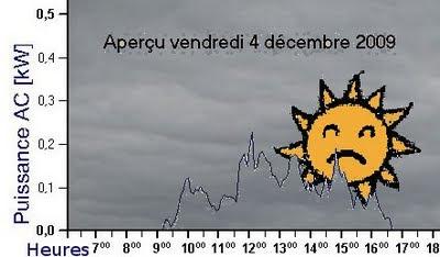 La triste courbe de puissance du 4 décembre 2009!