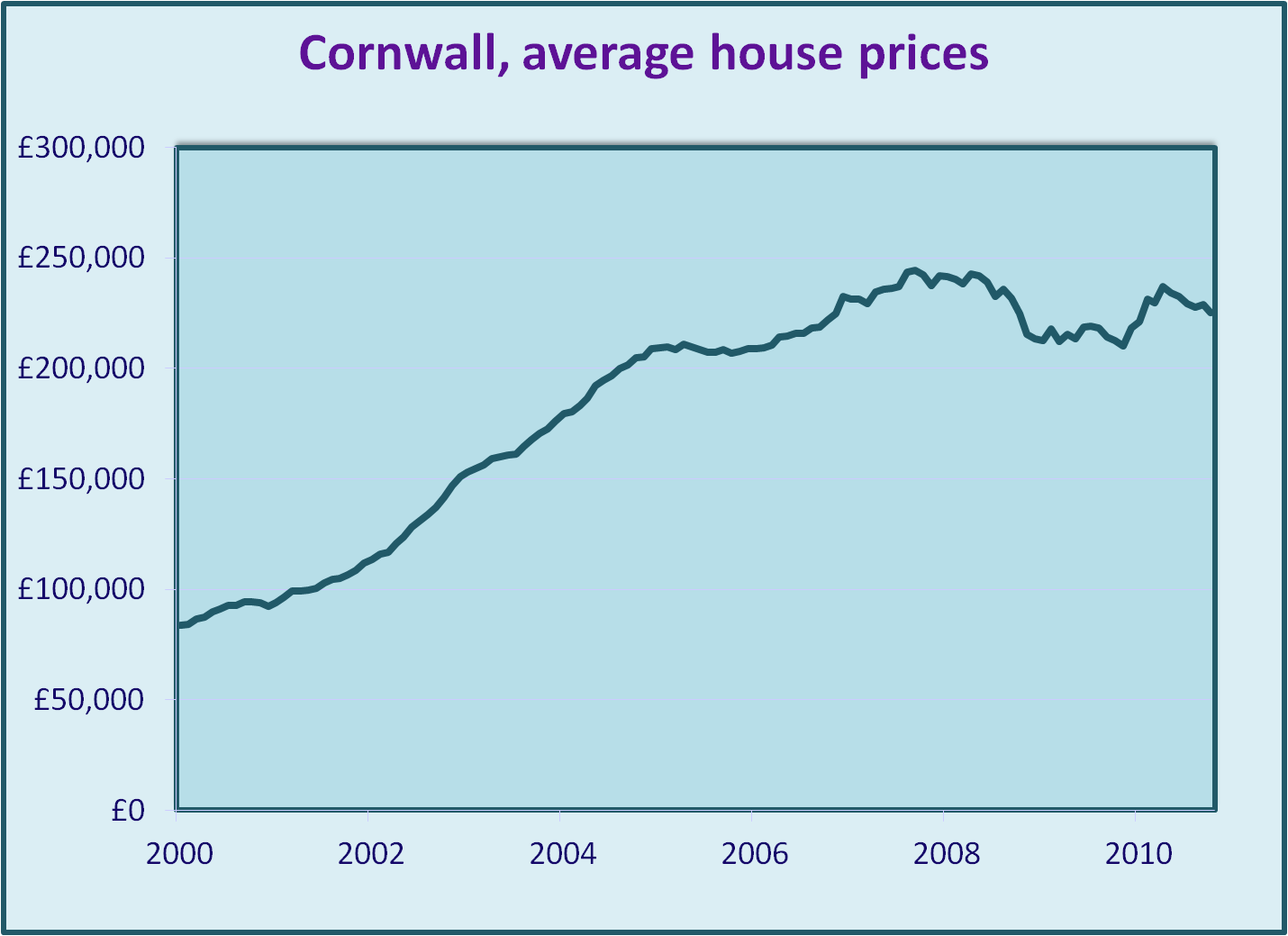 Uk Bubble Uk Economy Uk House Prices Property Prices In
