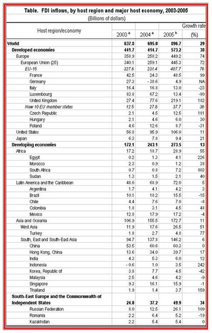 Table. FDI inflows, by host region and major host economy, 2003-2005