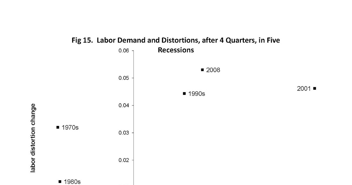 labor supply and demand during great The perfectly competitive firm's profit‐maximizing labor‐demand decision is to hire workers up to the point where the marginal market demand and supply of labor.