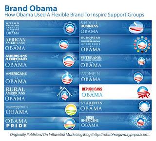 Brand Obama por target