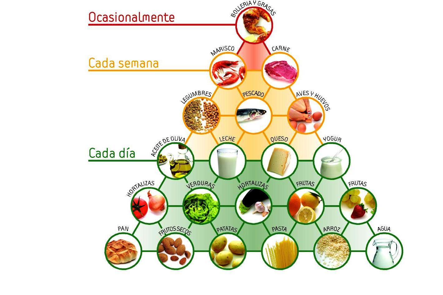 Dibujos de piramides de alimentos - Imagui