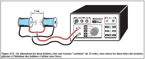 electronique les electroaimants