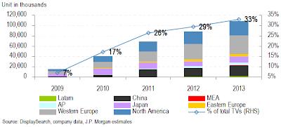 聯網電視市場發展趨勢
