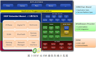 OESF的EM擴張之架構示意圖