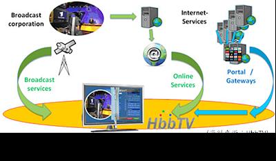 HbbTV整合數位內容匯流之概念
