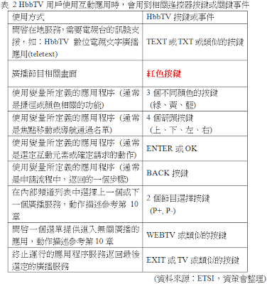 HbbTV用戶互動應用 - 用到的相關遙控器按鍵與關鍵事件表