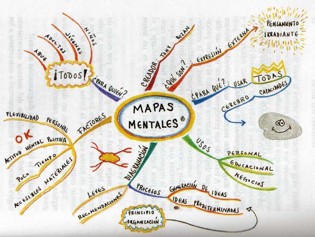 MAPAS MENTALES: 2.- La Diagramación y los Mapas Mentales